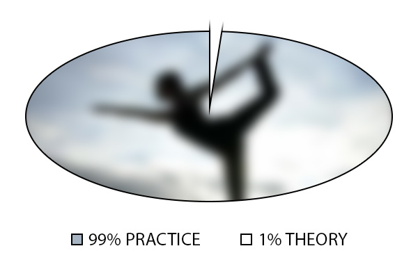 99% theory, 1% practice